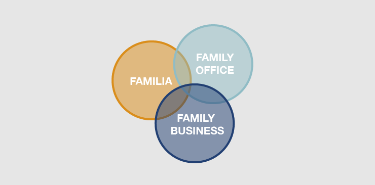 circulos family office